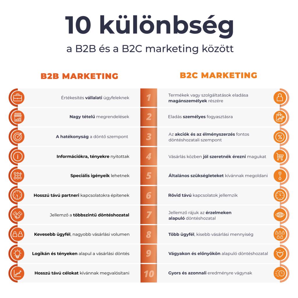 B2B és B2C marketing eszközök